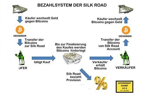Darknet Bitcoins Kaufen